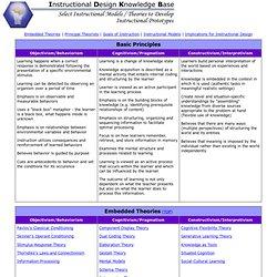IDKB - Models/Theories