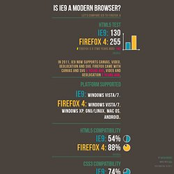 IE9 vs. Firefox 4
