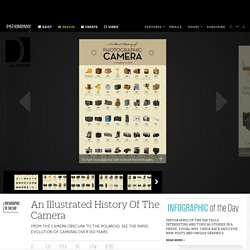 An Illustrated History Of The Camera