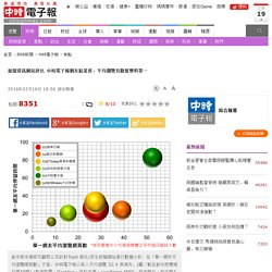新聞資訊網站評比 中時電子報網友黏著度、平均瀏覽頁數奪雙料第一