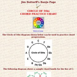Circle of 5ths Chord Practice Chart