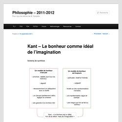 Kant – Le bonheur comme idéal de l'imagination