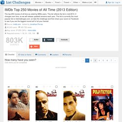 IMDB Top 250 Movies of All Time