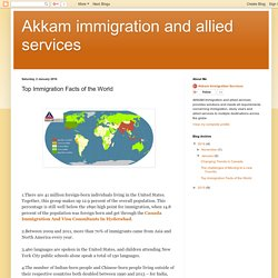 Akkam immigration and allied services: Top Immigration Facts of the World