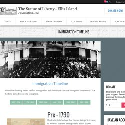 Immigration Timeline - The Statue of Liberty & Ellis Island
