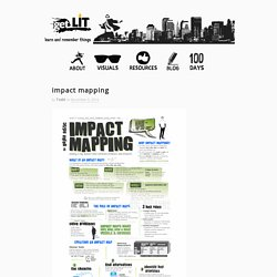 » impact mapping :get LIT