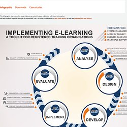 Infographic - implementing e-learning for training organisations