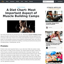 A Diet Chart: Most Important Aspect of Muscle Building Camps