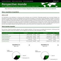 Importations - Exportations - Evolution Morocco - - Statistics