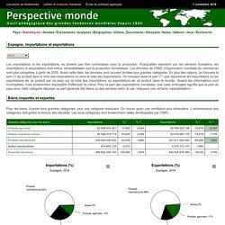 Importations - Exportations - Evolution Spain - - Statistics
