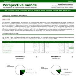 Importations - Exportations - Evolution Luxembourg - - Statistics