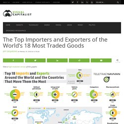 The Top Importers and Exporters of the World's 18 Most Traded Goods