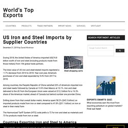 US Iron and Steel Imports by Supplier Countries