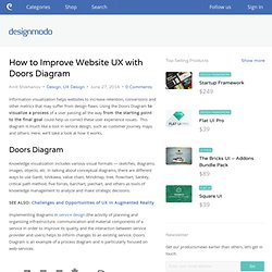 How to Improve Website UX with Doors Diagram