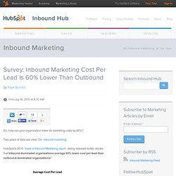 Survey: Inbound Marketing Cost Per Lead Is 60% Lower Than Outbound