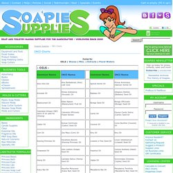 INCI Charts - Soapies Supplies
