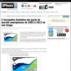 L'incroyable évolution des parts de marché smartphones de 2005 à 2012 en une image