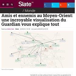 Amis et ennemis au Moyen-Orient: une incroyable visualisation du Guardian vous explique tout