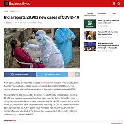 India reports 28,903 new cases of COVID-19