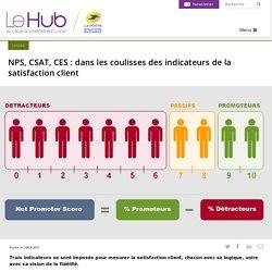 NPS, CSAT, CES : dans les coulisses des indicateurs de la satisfaction client
