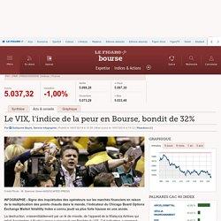 Le VIX, l'indice de la peur en Bourse, bondit de 32% - Fonds & Trackers