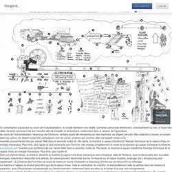 L'industrialisation : une révolution économique et sociale (Thinglink)
