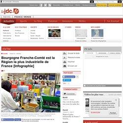 DIJON (21000) - Bourgogne Franche-Comté est la Région la plus industrielle de France [Infographie]