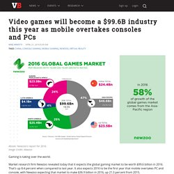 Video games will become a $99.6B industry this year as mobile overtakes consoles and PCs