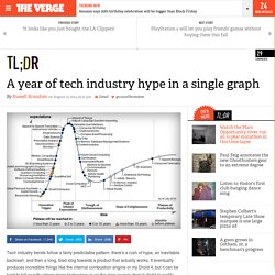 A year of tech industry hype in a single graph