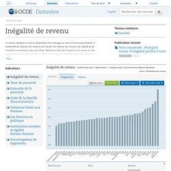 Inégalités - Inégalité de revenu