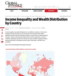 Income Inequality and Wealth Distribution by Country