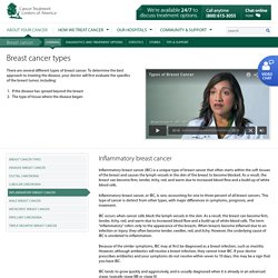 Inflammatory Breast Cancer – Treatment Options
