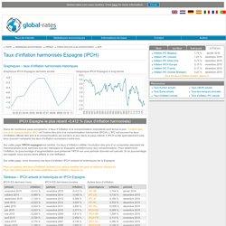 Inflation Espagne - taux d'inflation harmonisés IPCH espagnol