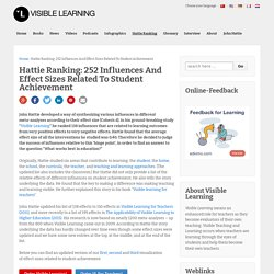 138 Influences Related To Achievement - Hattie effect size list