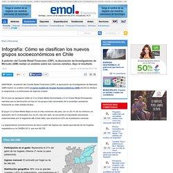 Infografía: Cómo se clasifican los nuevos grupos socioeconómicos en Chile