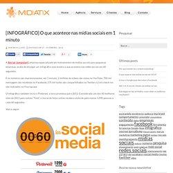 [INFOGRÁFICO] O que acontece nas mídias sociais em 1 minuto : Midiatix