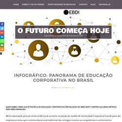 Infográfico: Panorama de Educação Corporativa no Brasil - O Futuro começa hoje