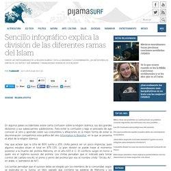 Sencillo infográfico explica la división de las diferentes ramas del Islam