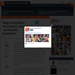"Mega infográfico traz dados sobre a ""primavera brasileira"""