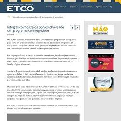Infográfico mostra os pontos-chaves de um programa de integridade - ETCO