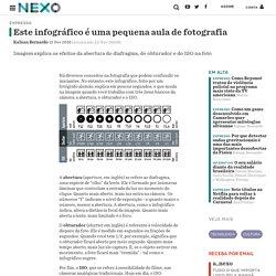 Este infográfico é uma pequena aula de fotografia - Nexo Jornal