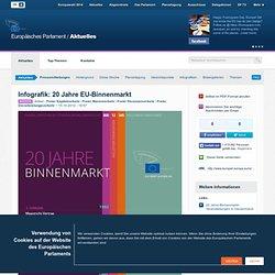 Infografik: 20 Jahre EU-Binnenmarkt
