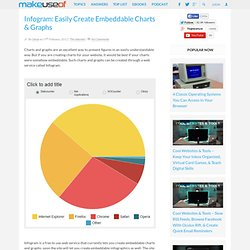 Infogram: Easily Create Embeddable Charts & Graphs