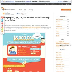 {Infographic} $5,000,000 Proves Social Sharing Drives Sales
