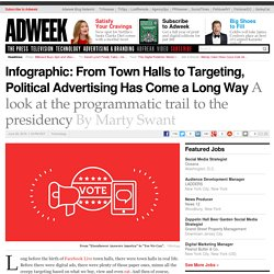 Infographic: From Town Halls to Targeting, Political Advertising Has Come a Long Way