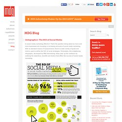 Measuring Social Media ROI | How To Measure Social Media Success | Social Media Agency | MDG Advertising