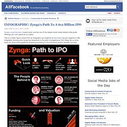 INFOGRAPHIC: Zynga's Path To A $12 Billion IPO
