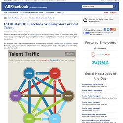 INFOGRAPHIC: Facebook Winning War For Best Talent