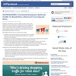 INFOGRAPHIC: Facebook Dominates Referral Traffic To Retail Sites; Pinterest Users Spend More