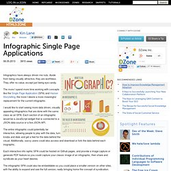 Infographic Single Page Applications
